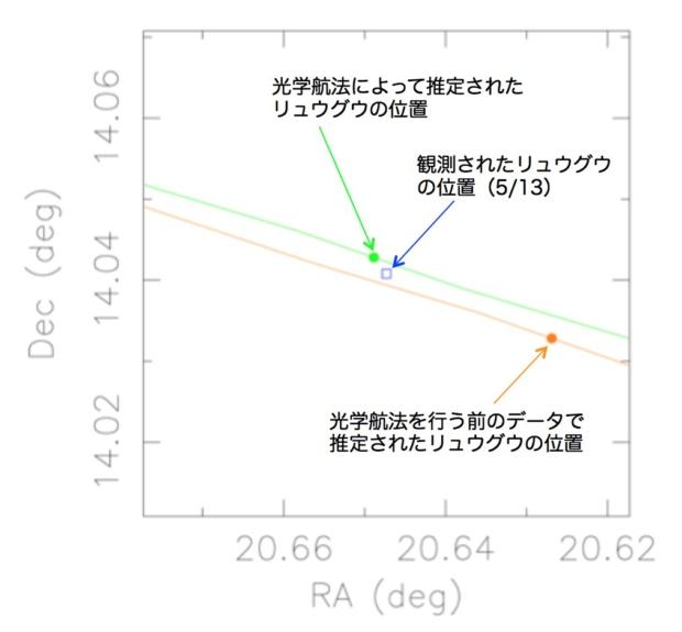 「はやぶさ2」光学電波複合航法