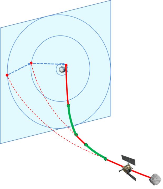 「はやぶさ2」軌道計画 復路軌道制御のイメージ図