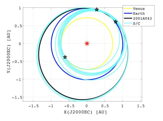 「はやぶさ2」拡張ミッション案概要 EVEEAシナリオ(総加速量 1.25km/s)