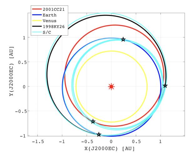 「はやぶさ2」拡張ミッション案概要 EVEEAシナリオ(総加速量 1.19km/s)