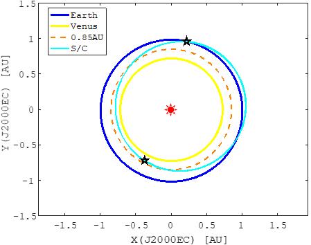 「はやぶさ2」拡張ミッション EAEEAシナリオ 軌道シーケンス2(2026/7~2027/12)