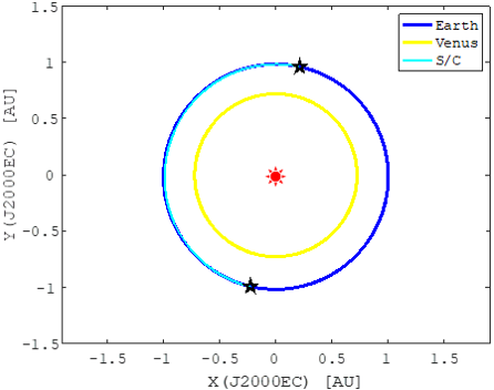 「はやぶさ2」拡張ミッション EAEEAシナリオ 軌道シーケンス3(2027/12~2028/6)